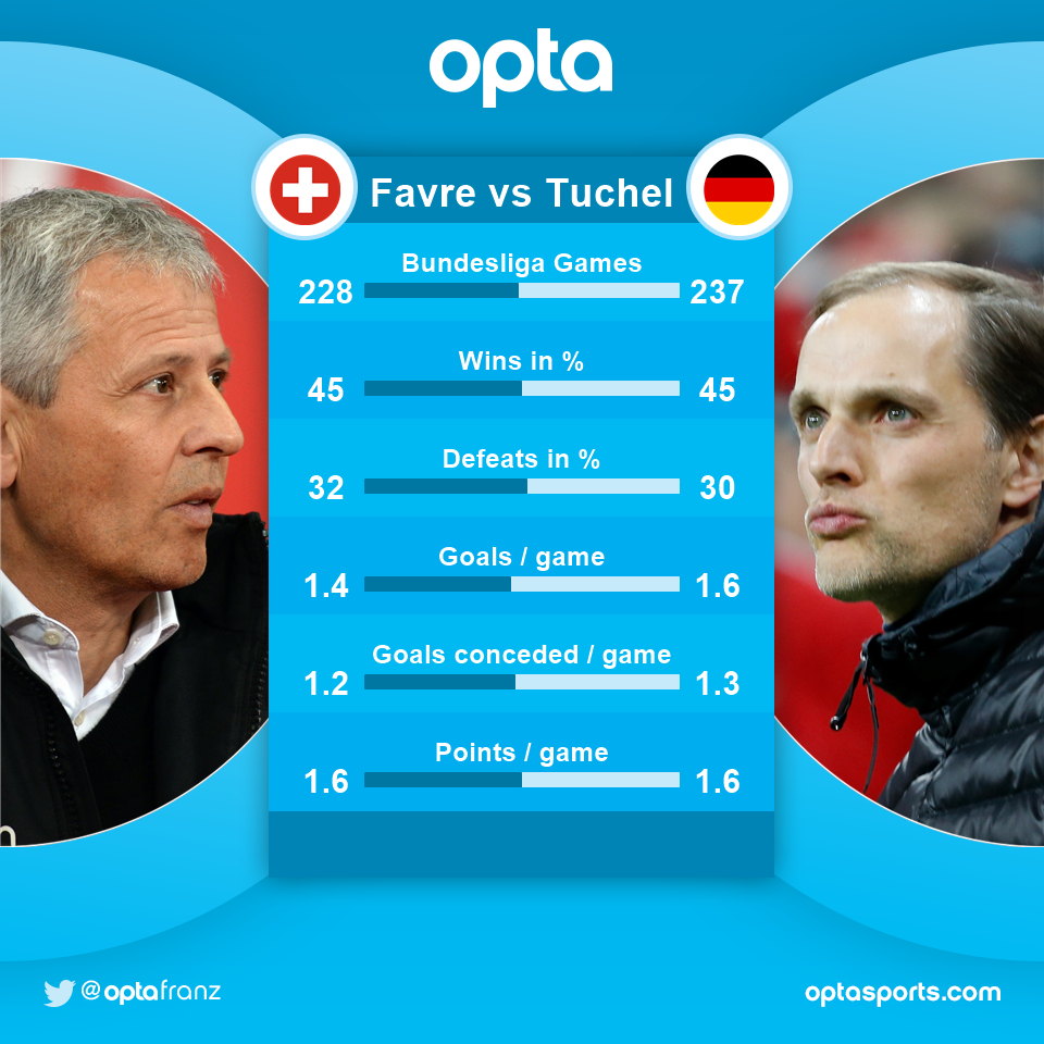 45 - Lucien #Favre and Thomas #Tuchel both won 45 % of their #Bundesliga games and won 1.6 points per game. Comparison.<br>http://pic.twitter.com/KPRUzwSMGL