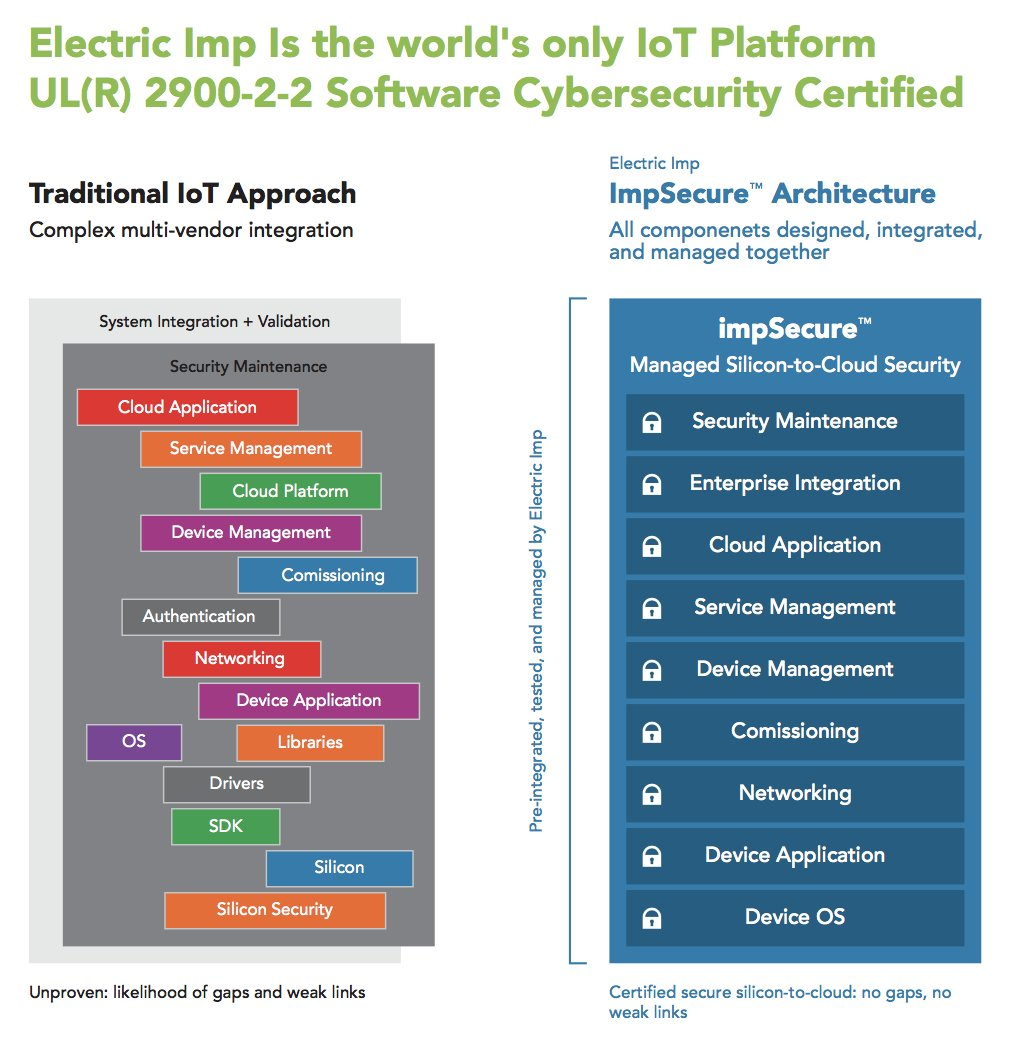 Electric Imp On Twitter Electric Imp Is The Worlds First Iot