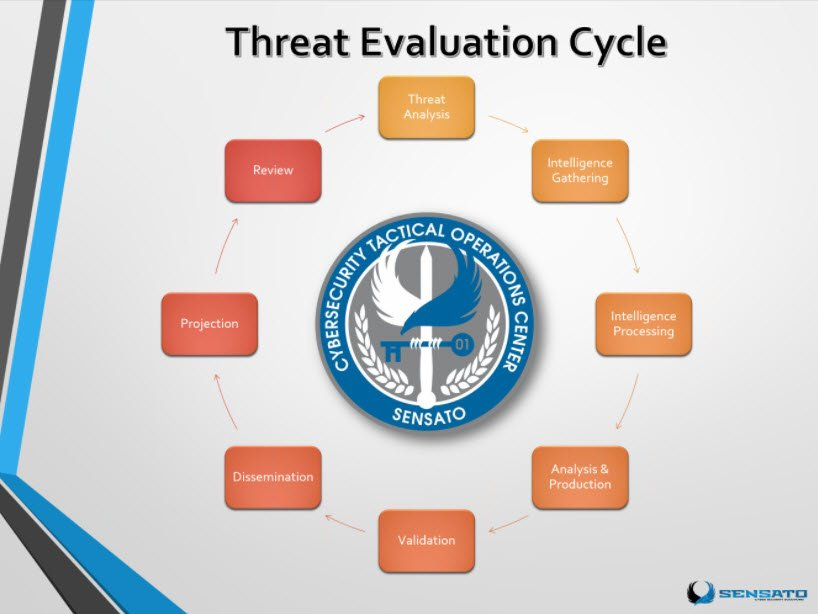 #Cybersecurity attacks like #WannaCry prompt an analysis of the Threat Evaluation Cycle #HIStalk https://t.co/7ioaVKOYMR