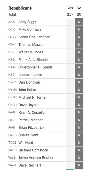 Twenty Republicans voted against the bill. Here they are: