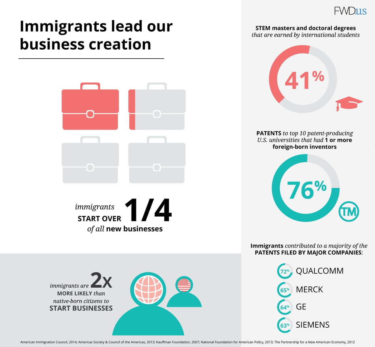 how immigrants create jobs A recent study found that about half of unicorns in the us owe their existence to immigrants in this case, by unicorn, we mean highlynbspmay 1, 2015 the argument goes something like this an increase in the supply of workers creates additional competition for jobs, and if immigrants arenbsp workers on the boezberg tunnel construction site in schinznachdorf, canton aargau, on .
