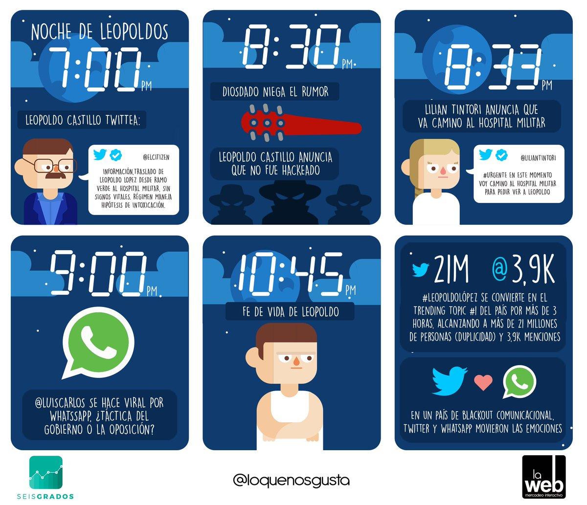 En un país de blackout comunicacional, Twitter y WhatsApp movieron las emociones. https://t.co/B8TXAI8d7l