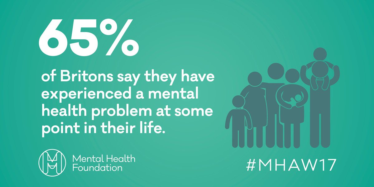 Our new survey reveals that 2 in 3 of us will experience mental ill health: https://t.co/7Jsj5efwkJ #MHAW17 https://t.co/hPST2mdkUC