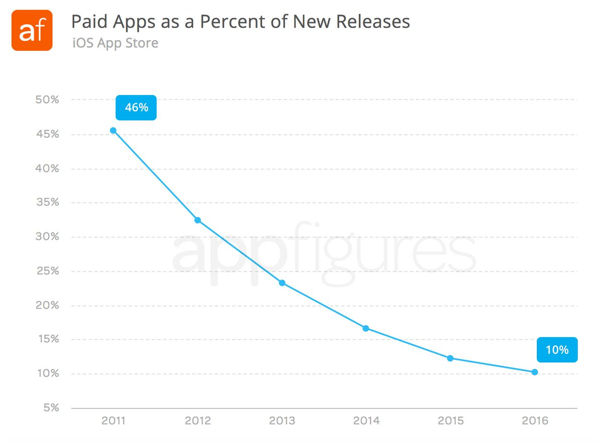 Free #apps are taking over the #AppStore. Only 10% of new releases in 2016 were paid