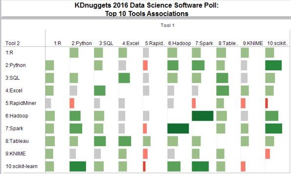 Top tweets, May 03-09: New Poll: What software you used for Analytics, Data Science? Approaching (Almost) Any #MachineLearning Problem
