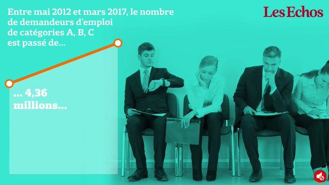 1.147.000 chômeurs de plus : le lourd bilan de François Hollande >> https://t.co/41i8szsS72