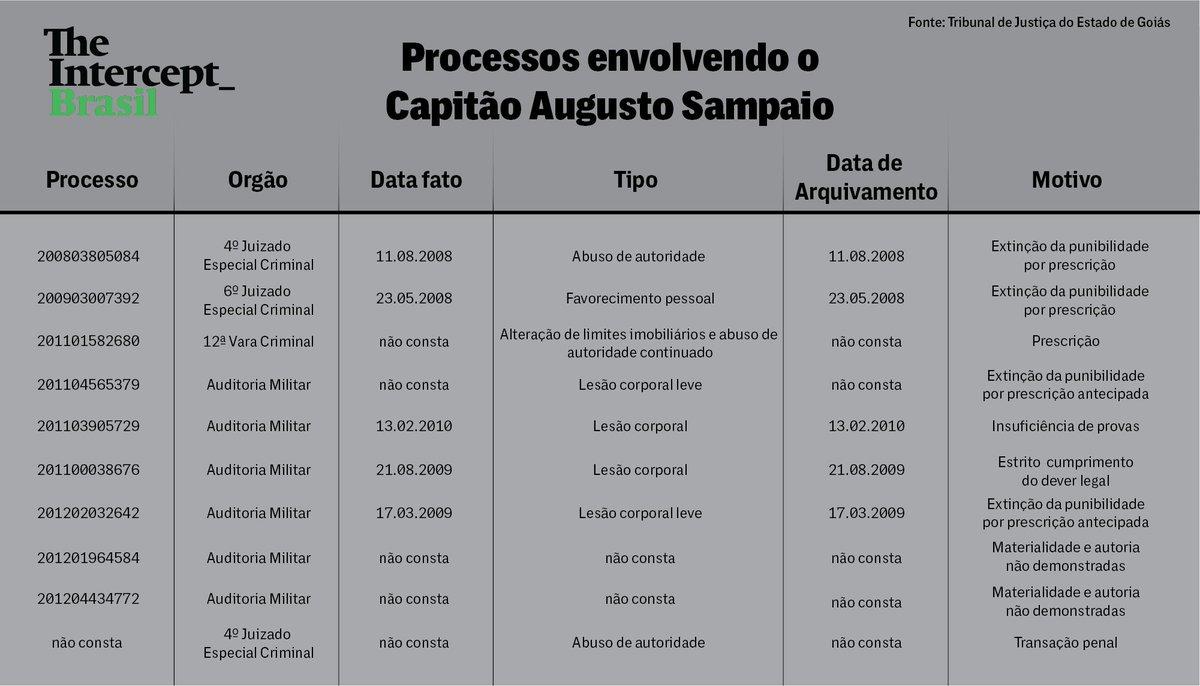 Capitão da PM de Goiás que agrediu manifestante na cabeça teve outros 10 processos, mas nunca foi punido:  https://t.co/NN7gKxPnBn