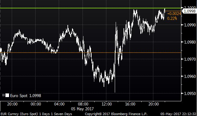 Euro trades at $1.10 for the first time since November 9 https://t.co/SxWSiJpKKQ