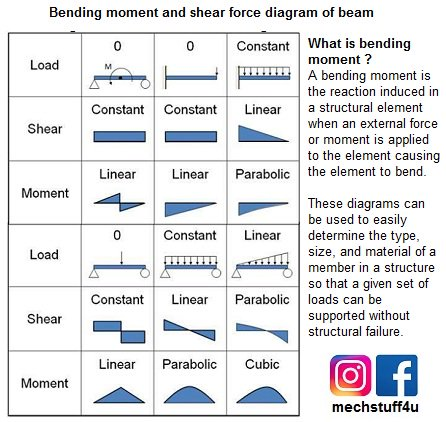 mechstuff4u on twitter bmd sfd bending moment and shear force rh twitter com sfd bmd diagram for cantilever beam sfd and bmd diagram for simply supported beam