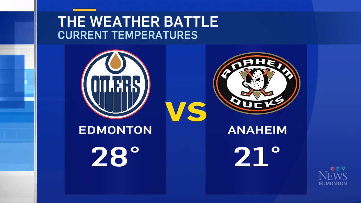 at 2:30pm ... #yeg is beating Anaheim in the weather battle.  #yegwx #oilers #ducks https://t.co/EdYI0YyCAL