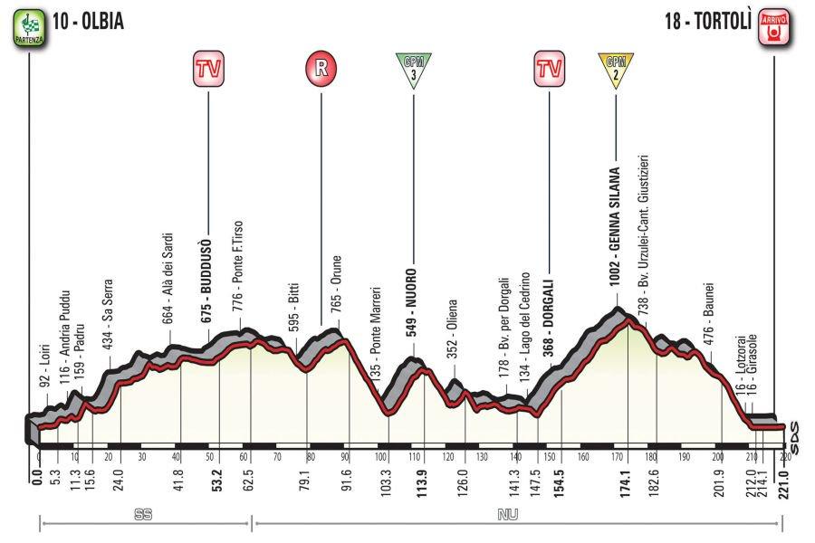 Diretta Giro d'Italia 2017 Tappa 2: Olbia-Tortolì Streaming Rai TV Oggi 6 maggio