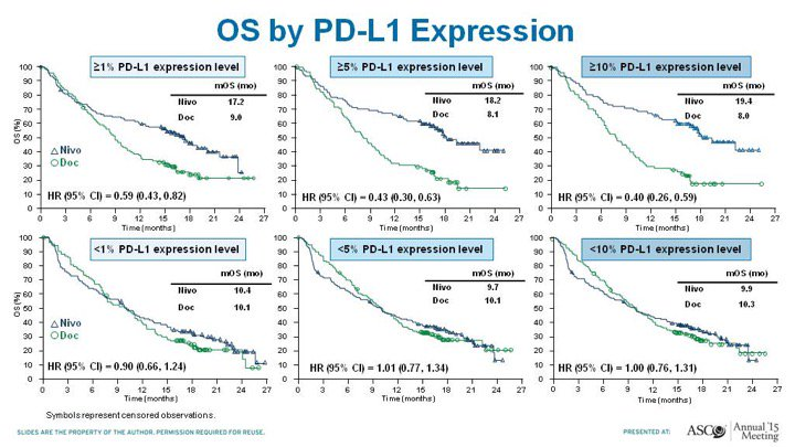 Dr antonio calles on twitter blueprint harmonization and yale dr antonio calles on twitter blueprint harmonization and yale studies show sp142 clone stains lower pdl1 cancer cells not sure about real pd l1 malvernweather Images