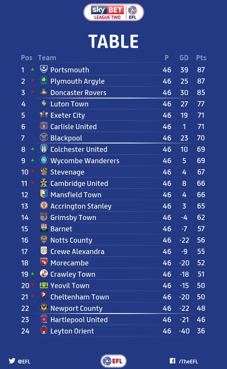 Sky Bet League Two On Twitter Table After 46 Rounds Of Matches