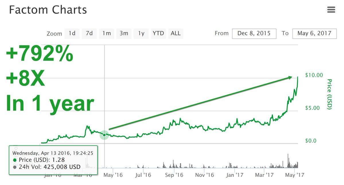 cryptocurrency market tai zen