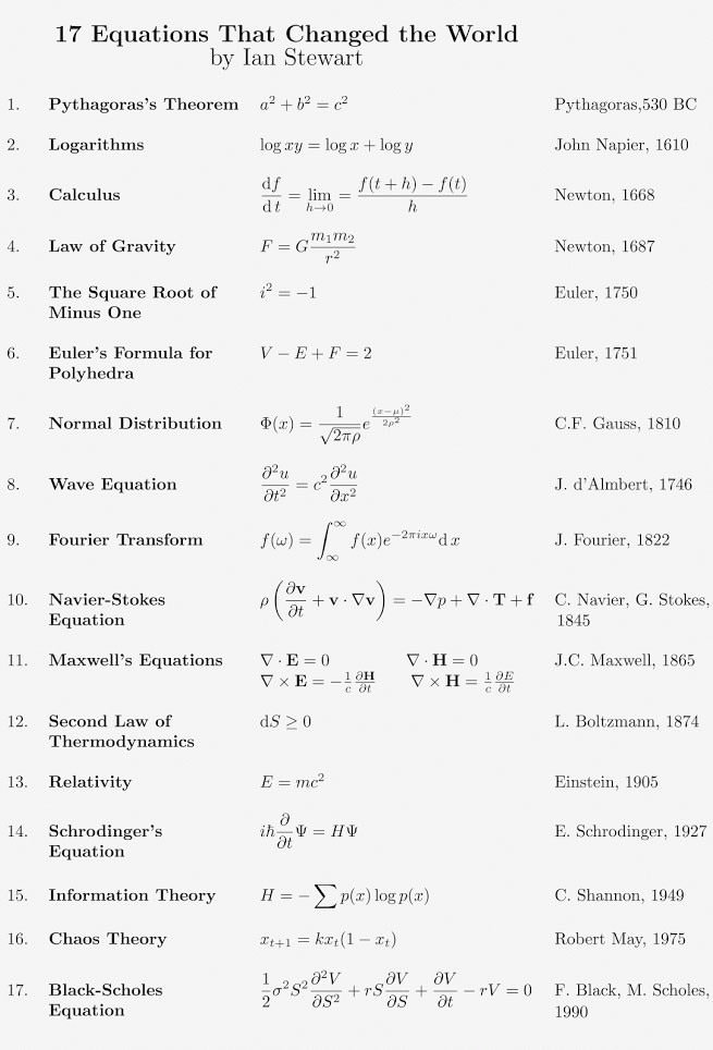 17 Equations that Changed the World.  How many are you familiar with?  Credit Ian Stewart https://t.co/JhiaMvFtrT