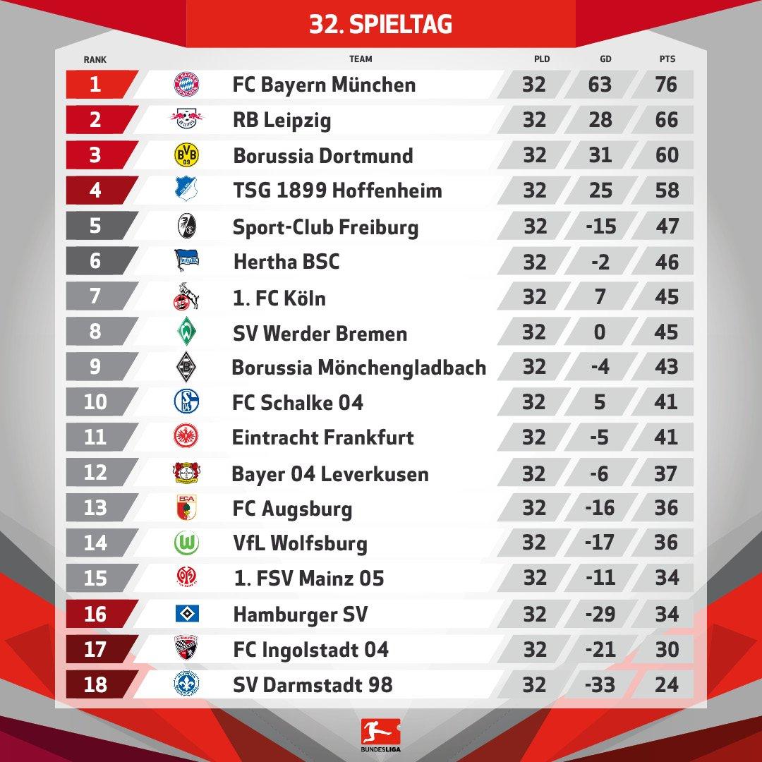 Bundesliga Tablelle
