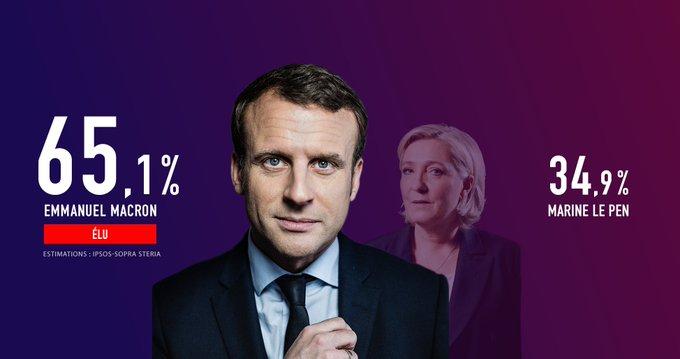Emmanuel Macron est élu président de la République avec 65,1% des voix (estimation Ipsos) #Presidentelle2017 https://t.co/WAwLd2yrZ5