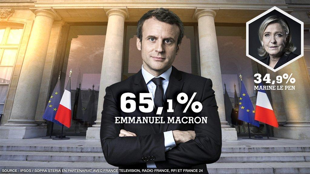#Presidentielle2017 @EmmanuelMacron élu président de la Rép. française : 65,1% des voix devant @MLP_officiel 34,9% Abstention: 25,3% (Ipsos)