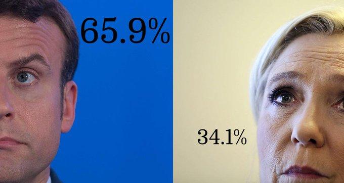 🔴 @EmmanuelMacron : 65.9% @MLP_officiel : 34.1%  ↘ https://t.co/sXLFKVmsfa