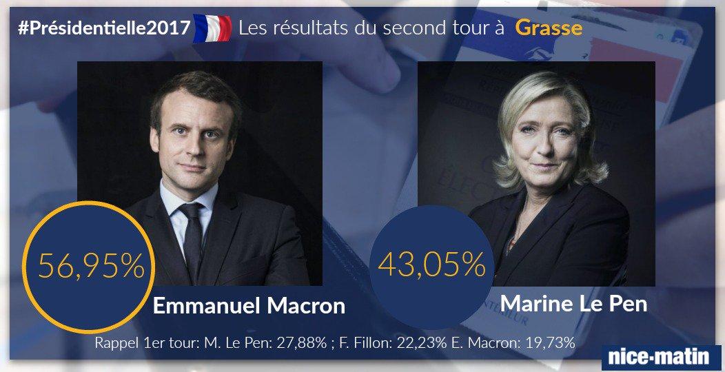 Résultat à #Grasse Macron: 56,95% Le Pen: 43,05% Suivez notre direct: https://t.co/FVWdY3PfAo  #Presidentielle2017