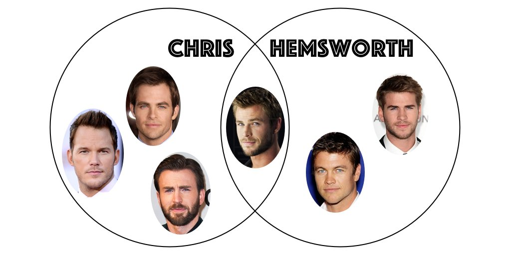 sometimes you need to make a venn diagram to help keep track of things https://t.co/aFCLAQM3gg