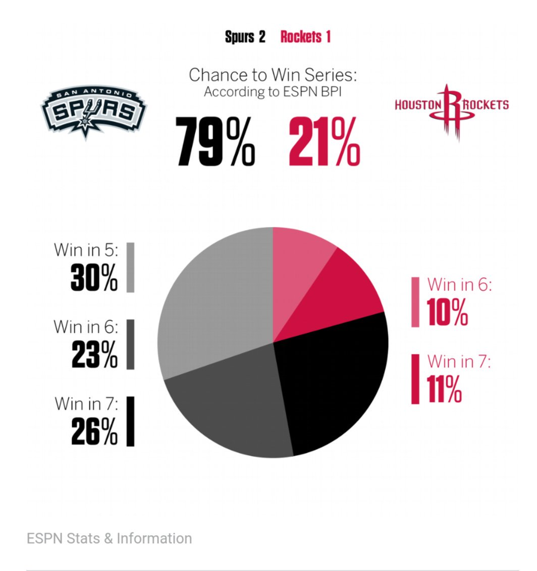 Ben Jones On Twitter Sorry Pie Chart Haters I Think These Nba