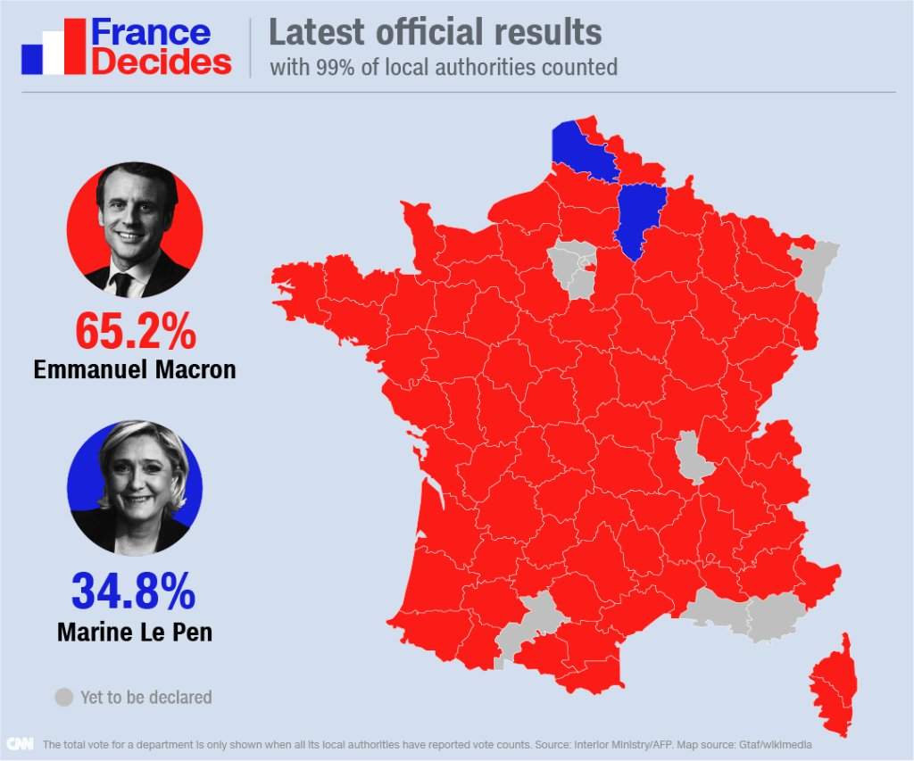 Latest French election results https://t.co/vrTpAWVvUJ #Presidentielle2017 #frenchelection2017 https://t.co/HHKsrn6sxw