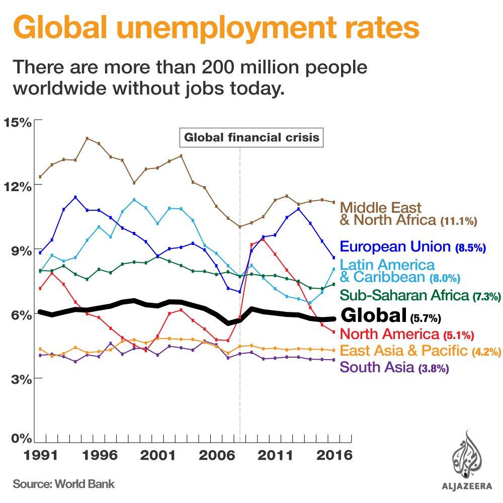 What Is The Unemployment Rate In Your Country?