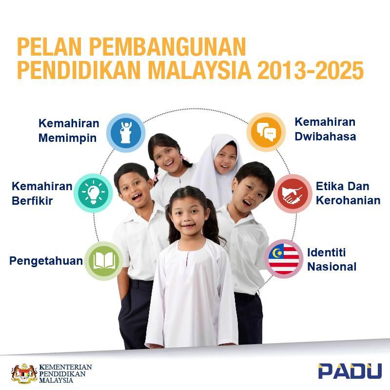 Padu Pppm On Twitter 6 Aspirasi Utama Bagi Murid Yang Dikenal Pasti Dalam Pppm 2013 2025 Adalah Sejajar Dengan Falsafah Pendidikan Kebangsaan Pppm20132025 Padu Https T Co Otclsu5jaf