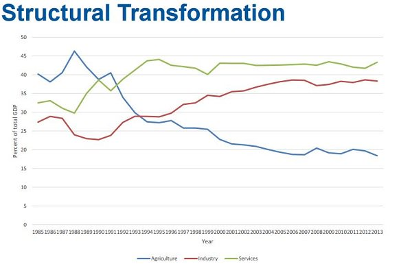 Aggregate economic growth in #Vietnam has been associated with a process of successful #StructuralTransformation  http:// buff.ly/2p5tbSZ  &nbsp;  <br>http://pic.twitter.com/3KvdzaqQ6w