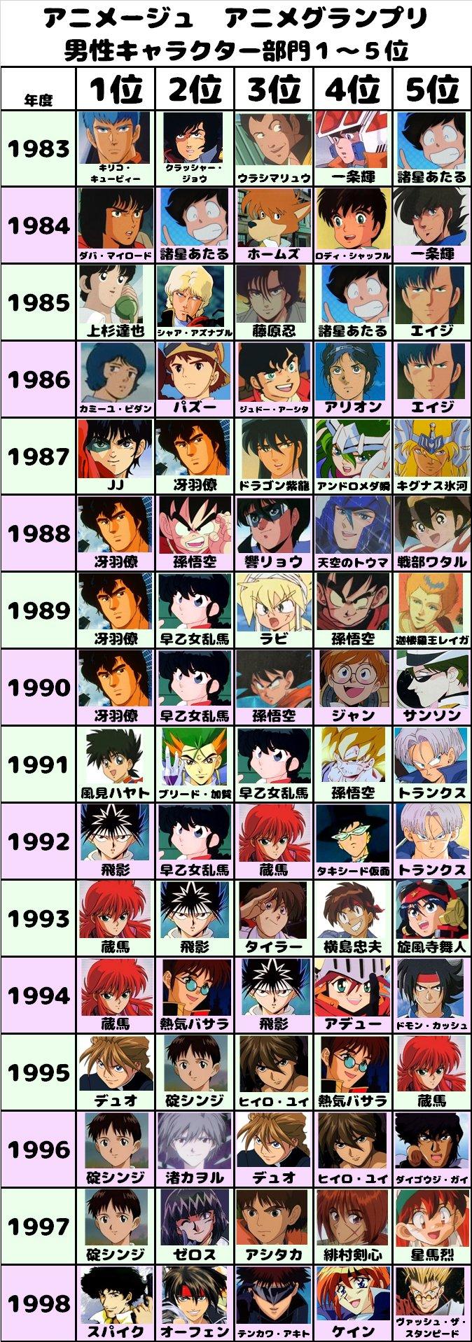 アニメージュのアニメグランプリ、1983~2016年にかけての33年分の男子キャラ、女子キャラの1位~5位のまとめです。