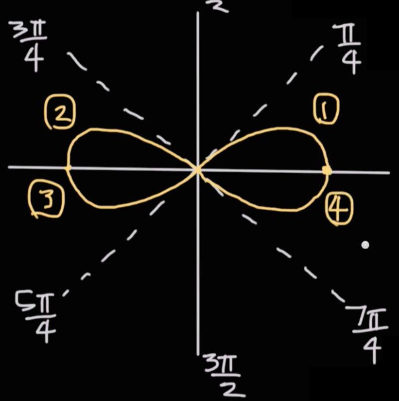 Krista King On Twitter Lemniscates Look Like The Infinity Symbol