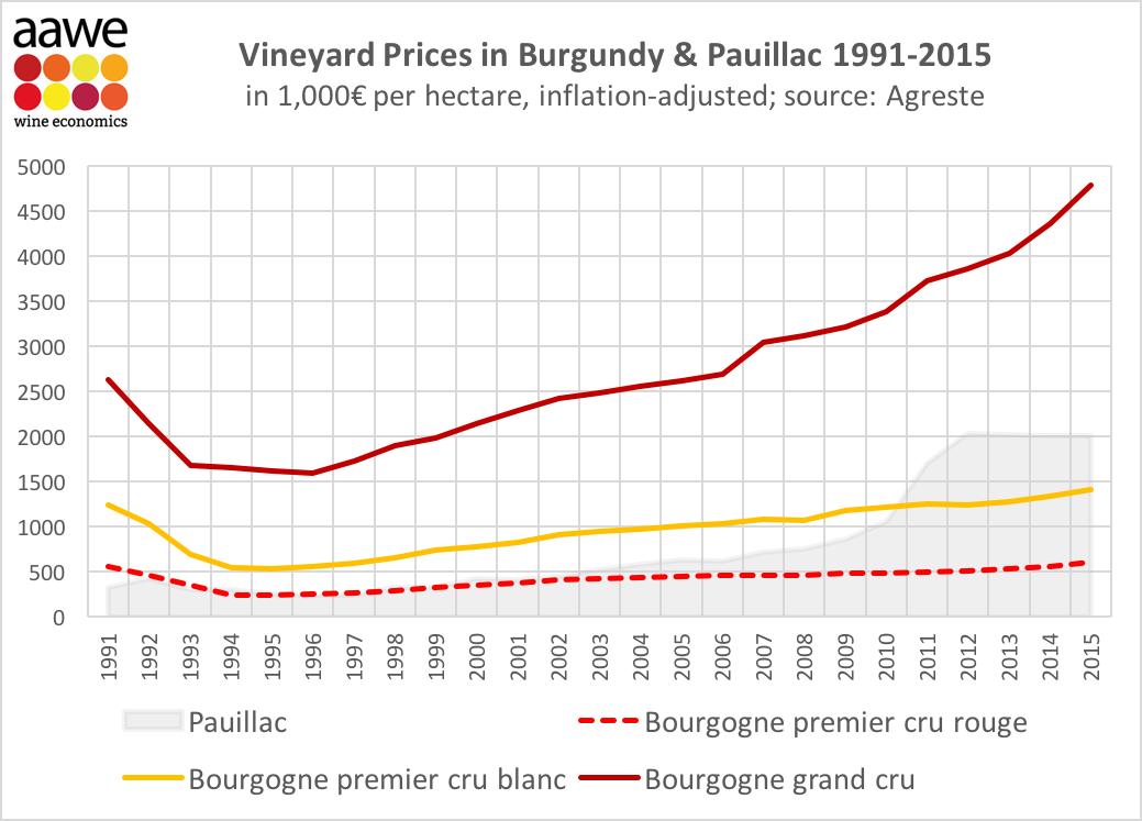 le prix du foncier viticole page 6 la passion du vin