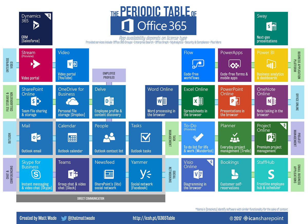 Matt wade on twitter a dash of office365 a pinch of chemistry matt wade on twitter a dash of office365 a pinch of chemistry a splash of color voil the periodic table of office365 gamestrikefo Gallery