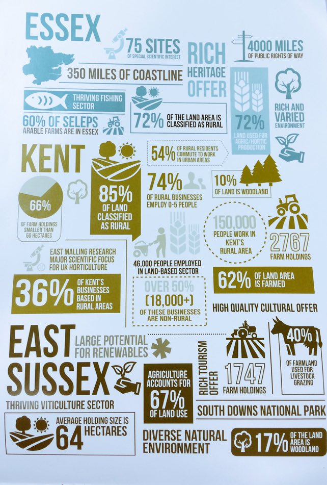Wow. 85% of land in #Kent is classified as #Rural must be why it's the #GardenofKent #BritishProducepic.twitter.com/CsUEUbRoyK