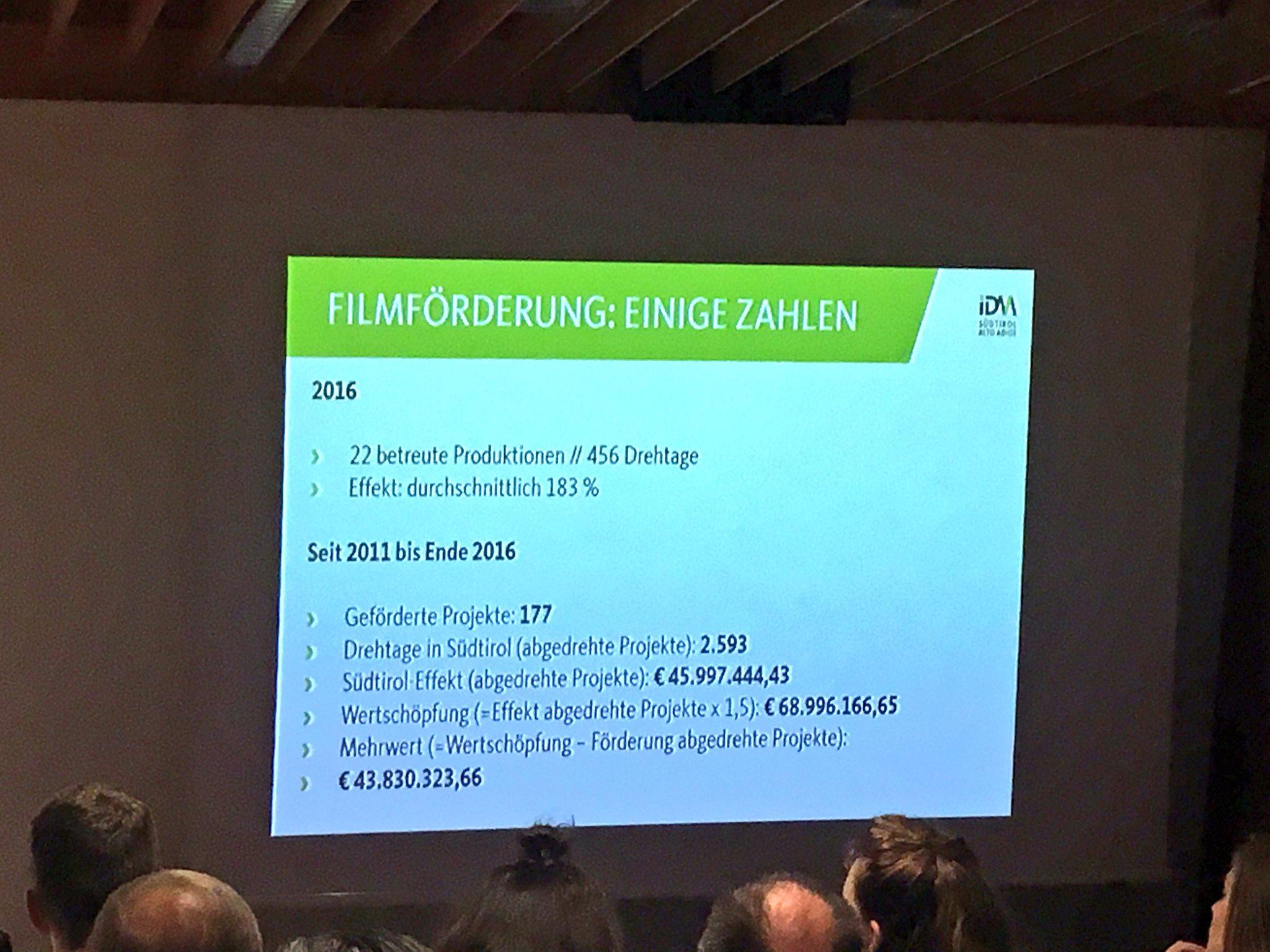 #tmcbz Zahlen: bisher 177 geförderte Projekte, Wertschöpfung 69 Mio. Euro. https://t.co/Zc0POpeRk1