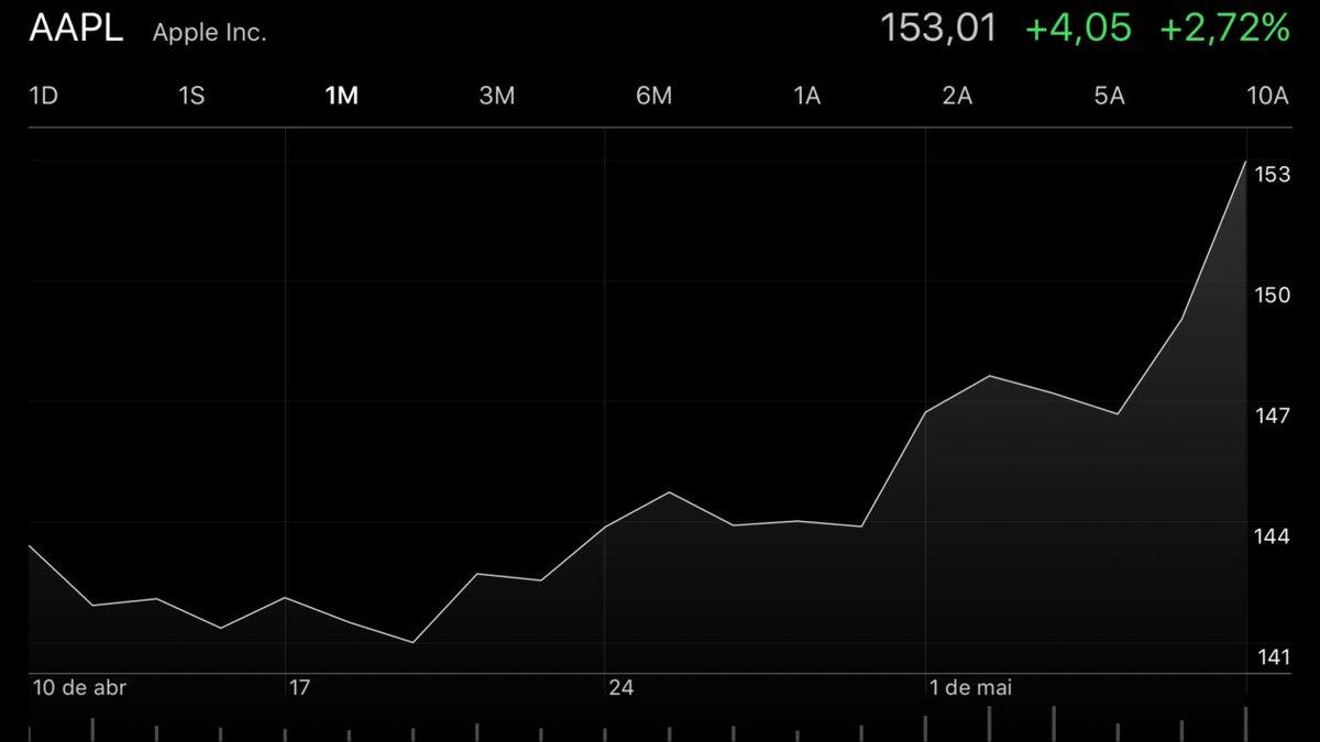 $AAPL abre a semana em forte alta e valor de mercado da Apple bate os US$800 bilhões durante o pregão da NASDAQ https://t.co/FAeDwF9iLu