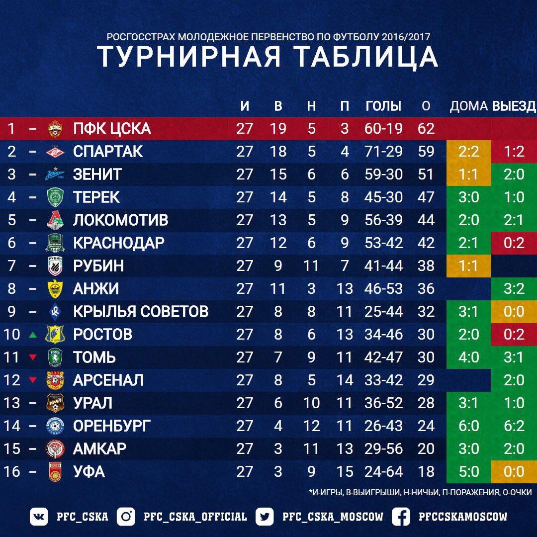 календарь российской премьер лиги 2016-2017 ехать