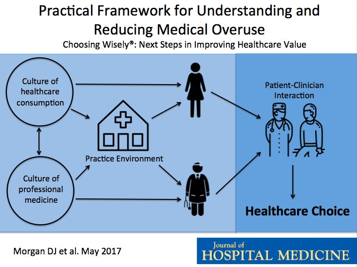 Want to welcome @DKorenstein as an author on tonight's article exploring and understanding medical overuse https://t.co/mmfeJ0dRQ5 #jhmchat https://t.co/Aj3nGHknGz