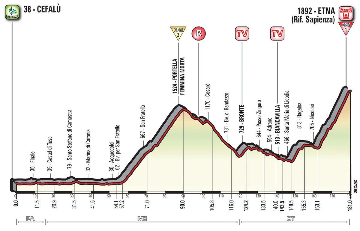 Giro d'Italia 2017 DIRETTA Oggi: Tappa 4 Cefalù Vulcano Etna in Streaming Live