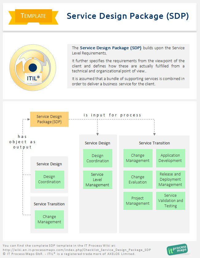 It Process Maps On Twitter Itil Wiki Template The Key