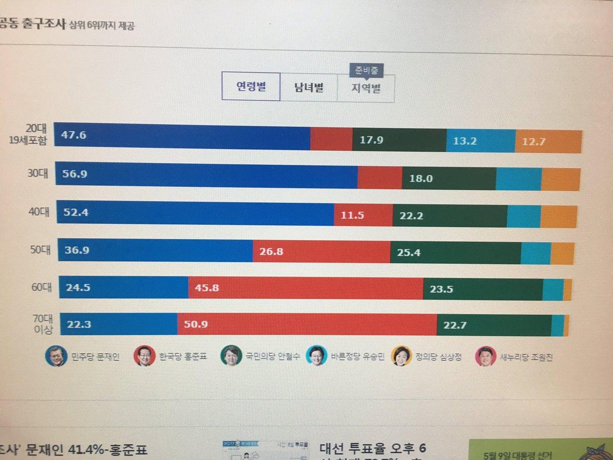 nida 【速報】韓国大統領選挙、親北左派の文在寅が当選確実 「親日・保守・軍部の徹底的な清算」など掲げる