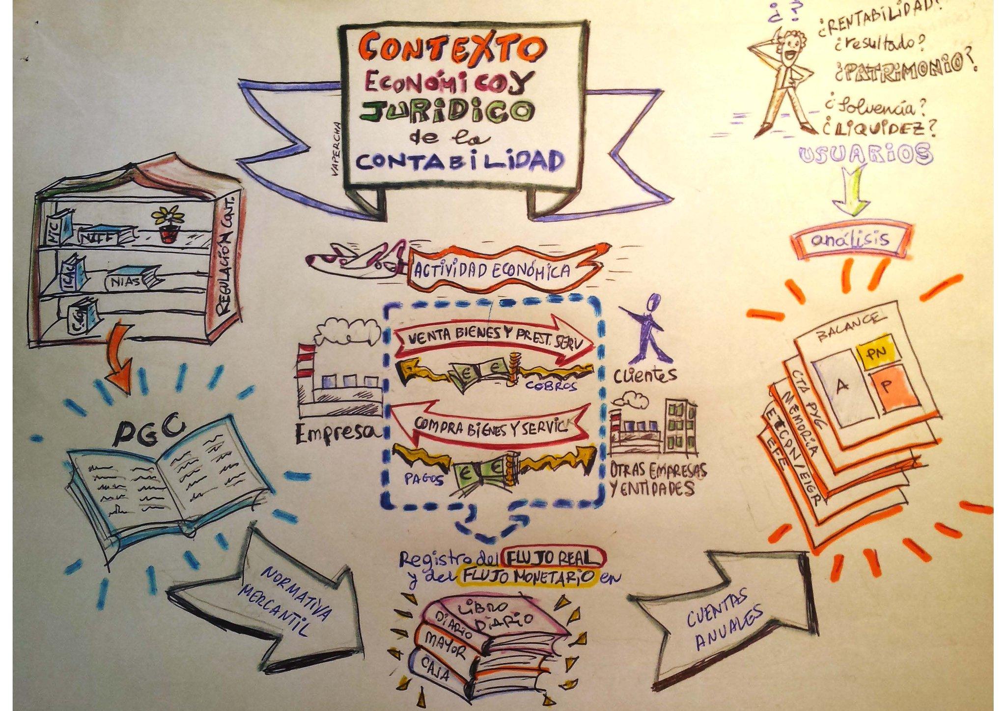 """Dibujando la #contabilidad para el NOOC """"Visualiza Pensamientos e Ideas"""" (3ed) de @educaINTEF #PensarVisual #VisualThinking https://t.co/rdwAtLOnRy"""