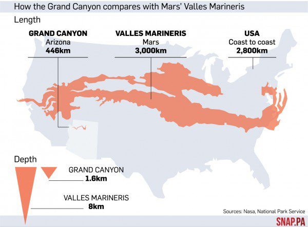Tanya Harrison On Twitter Now Valles Marineris Is MUCH Larger - Usa width coast to coast