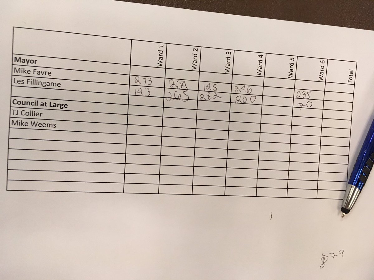 Very close right now--&gt; #BayStLouis run off results..can you read my handwriting? Unofficial votes totaling-- #Fillingame 1,010 #Favre 1,083 <br>http://pic.twitter.com/s6HSTzr2De