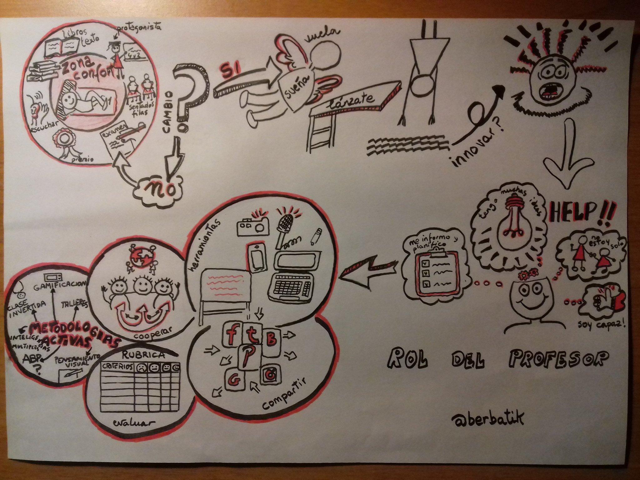 #pensarvisual reto publicado, esperando evaluación https://t.co/JJwnubCN2G