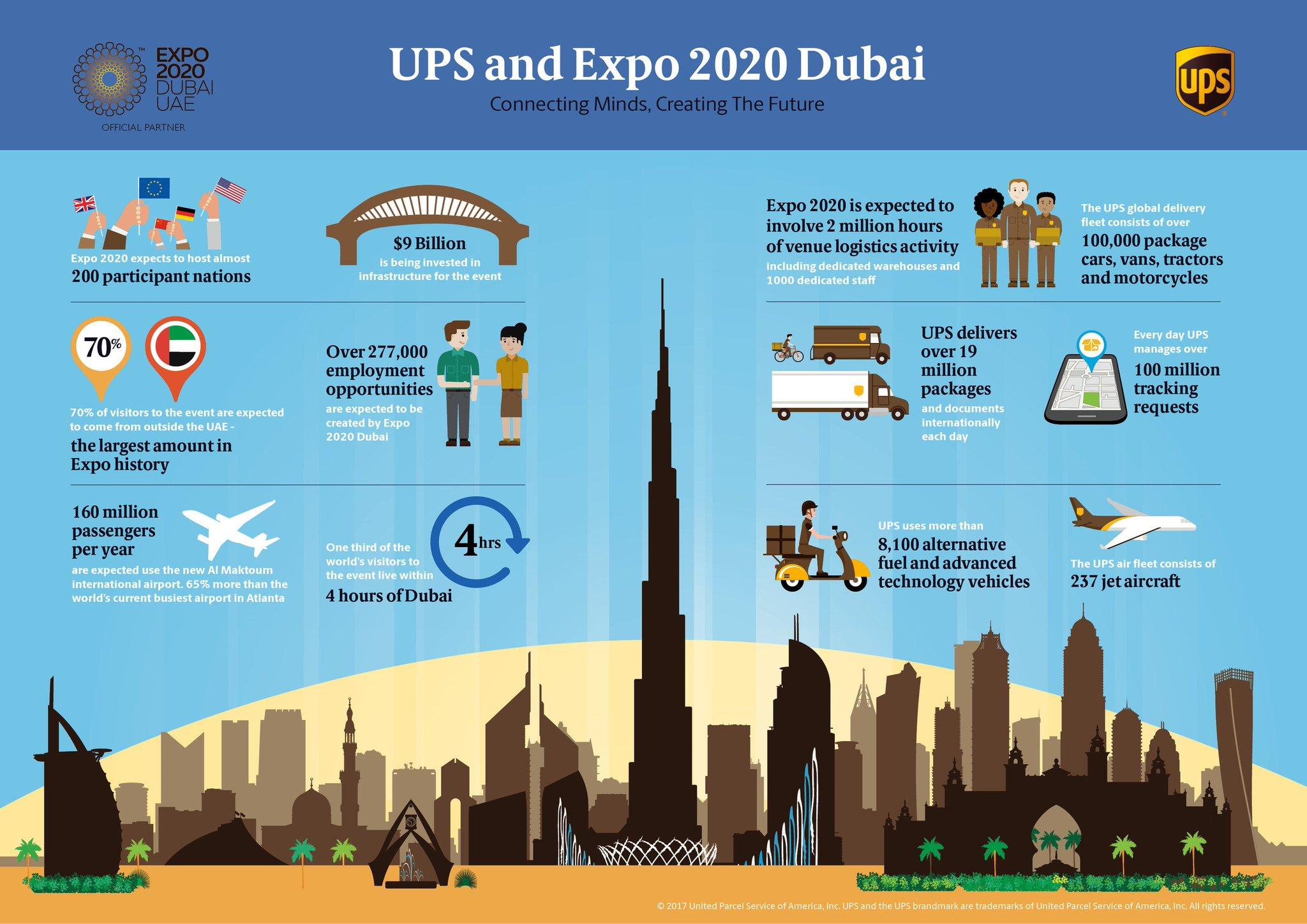 UPS named Expo 2020 official logistics partner - Khaleej Times