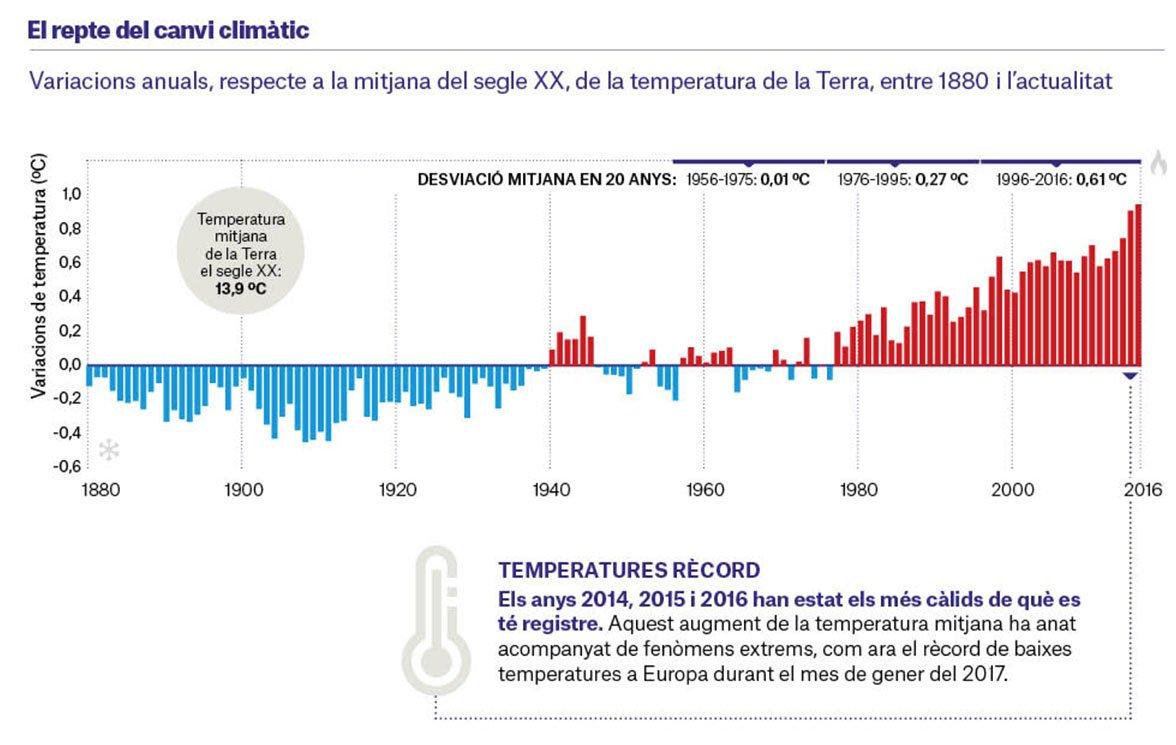 Quant ha variat la temperatura respecte a la mitjana del segle XX? #ObservatoriSociallaCaixa https://t.co/qLpdMnqY14 https://t.co/qECV1HBbZC