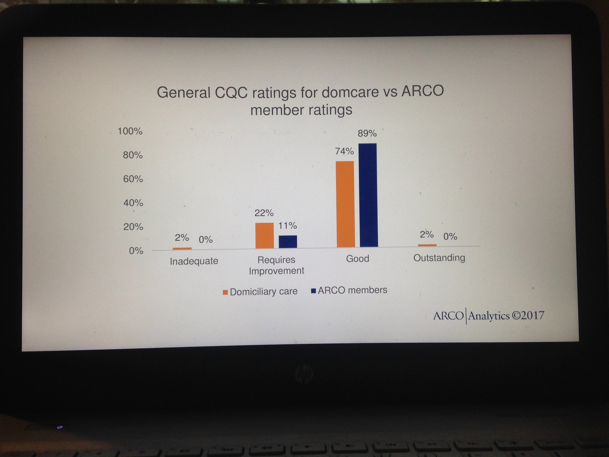 Preliminary research from @ARCOtweets - more care Good & less Requires Improvement in ARCO #retirementcommunities than norm #ARCOwhatnext https://t.co/YrkSayA9Xz