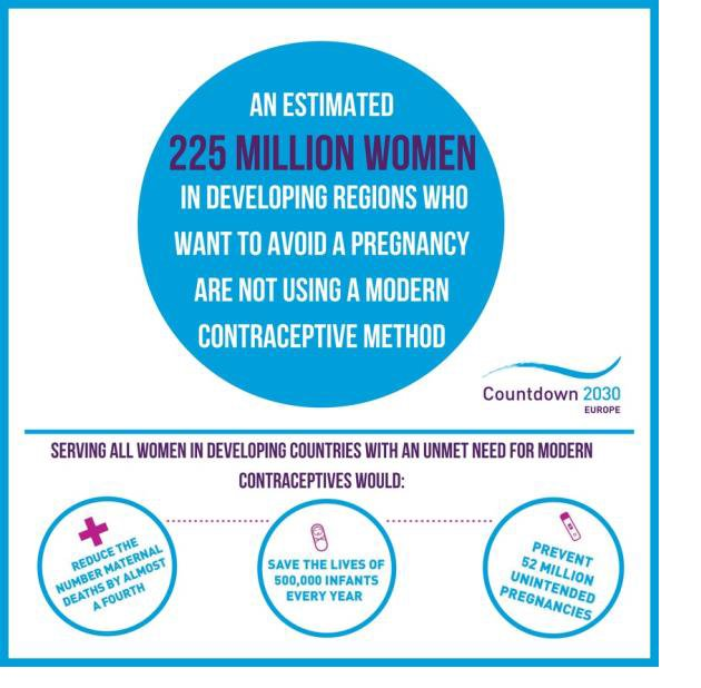 Unmet need for #contraception for poor women = unwanted pregnancies = more poverty. Contraception must be accessible to all #idecide #FP2020 https://t.co/CpUxxKeQGB